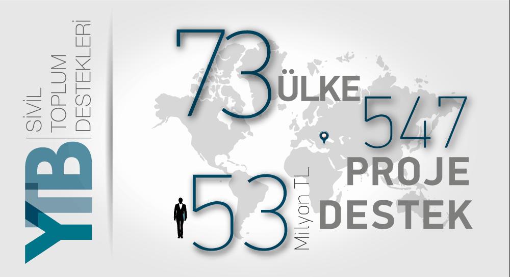 2015-projeleri