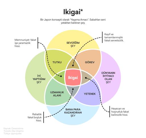 ikigai-nedir
